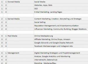 Digital Marketing Manager Ausbildung